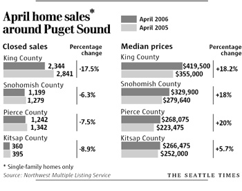 April 06 Home Sales