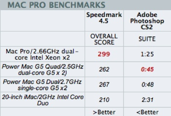 Mac Pro Performance